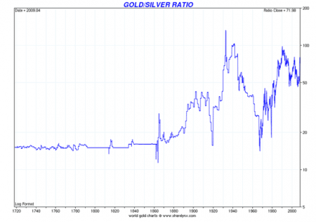 gold_silver_ratio_300_years